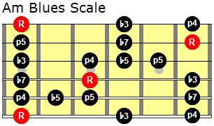 Am Blues Scale