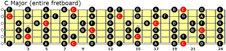 fretboard(notes)